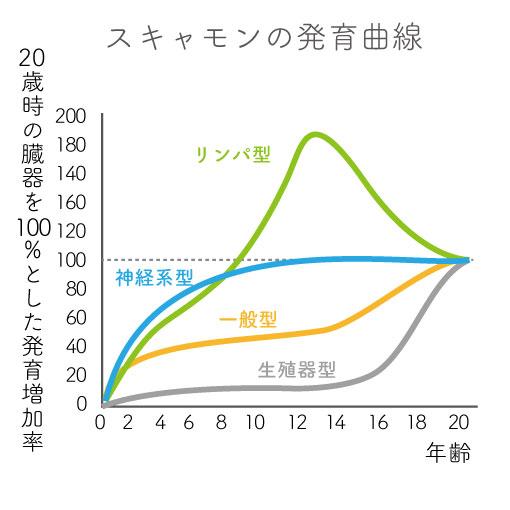 10-4スキャモンの発達曲線