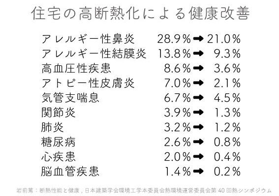 10-7経産省もしくは岩前氏のシンポジウム資料より高断熱住宅による健康改善効果