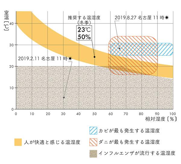 17-3室温湿度とカビ・ダニ・インフルのグラフ