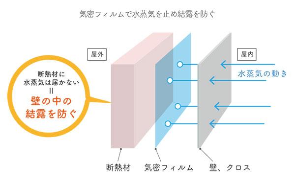 17-5気密層で水蒸気を遮断して断熱材で結露が起こらない図