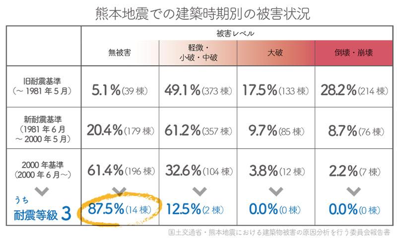 17-6熊本地震における木造住宅の建築時期別の損傷比率の図