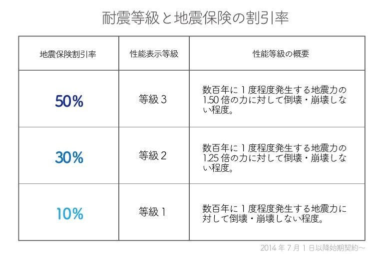 17-9耐震等級と割引率2014年7月1日以降契約