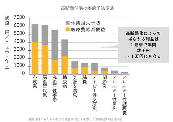 高断熱化の間接的ベネフィットグラフ