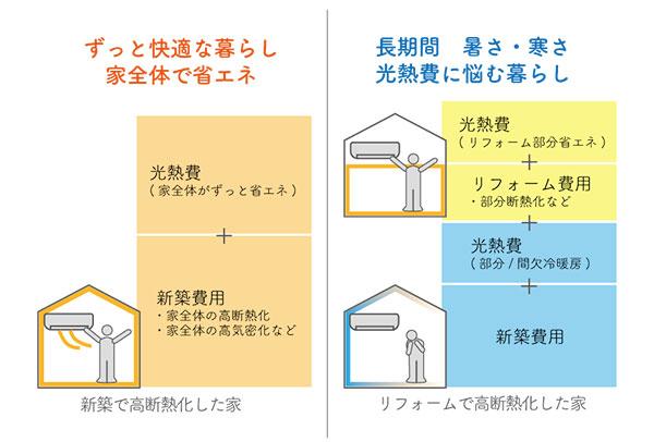 8-5新築時の値段比較。同じように冷暖房した50年間の光熱費。断熱リフォーム代の表※試算
